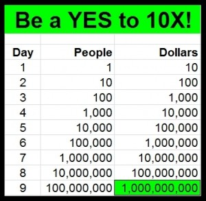Be a YES to 10X